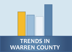 Trends In Warren County
